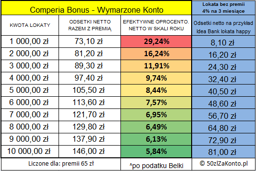 tabela porownuje lokate 4% z comperia bonus