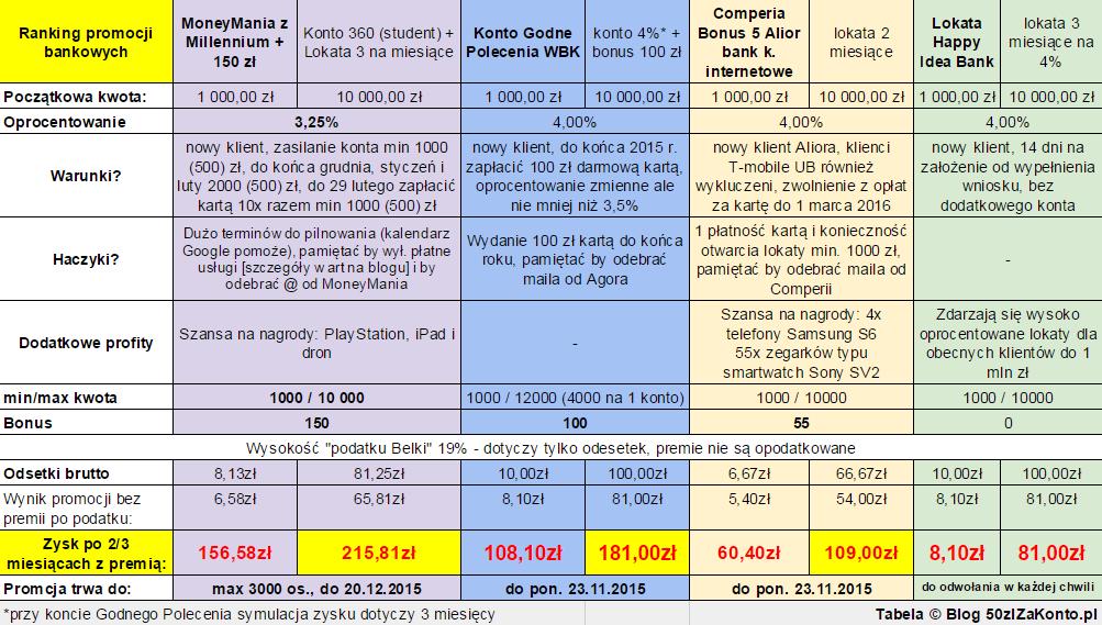 bz wbk konto godne polecenia z premia 100 zl porównanie tabela