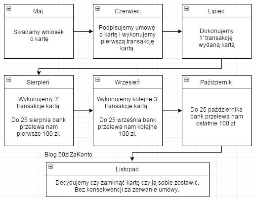 diagram TMUB karta kredytowa promocja 100 300
