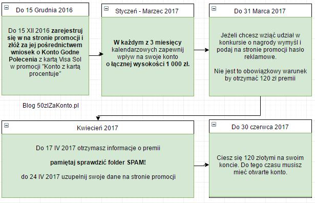 konto godne polecenia 120 zl premi gdzie haczyk